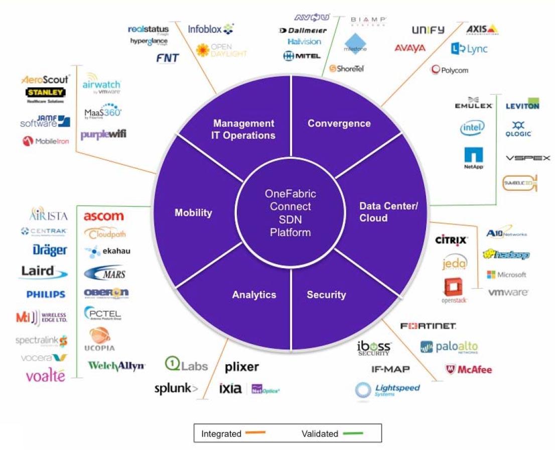 Extreme Networks cuenta ya con un amplio ecosistema de partners tecnológicos