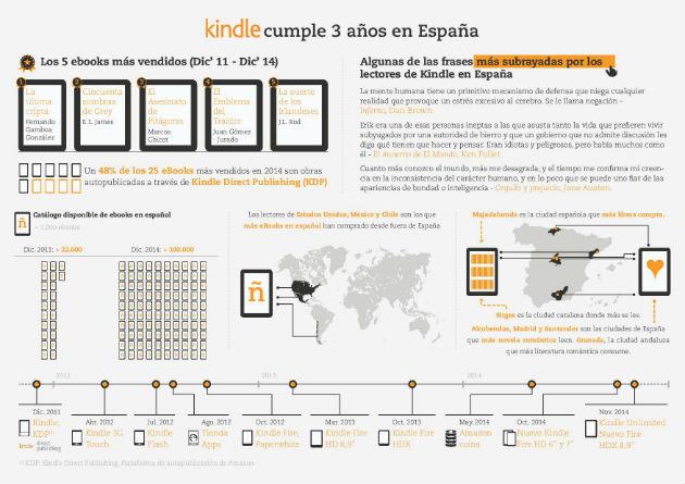 141203_Tercer aniversario de Kindle en España-page-001