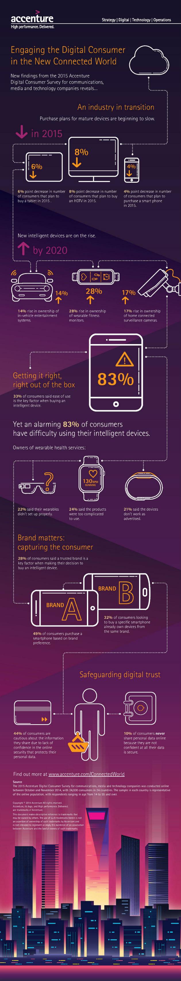 Accenture_dispositivos_dificultad