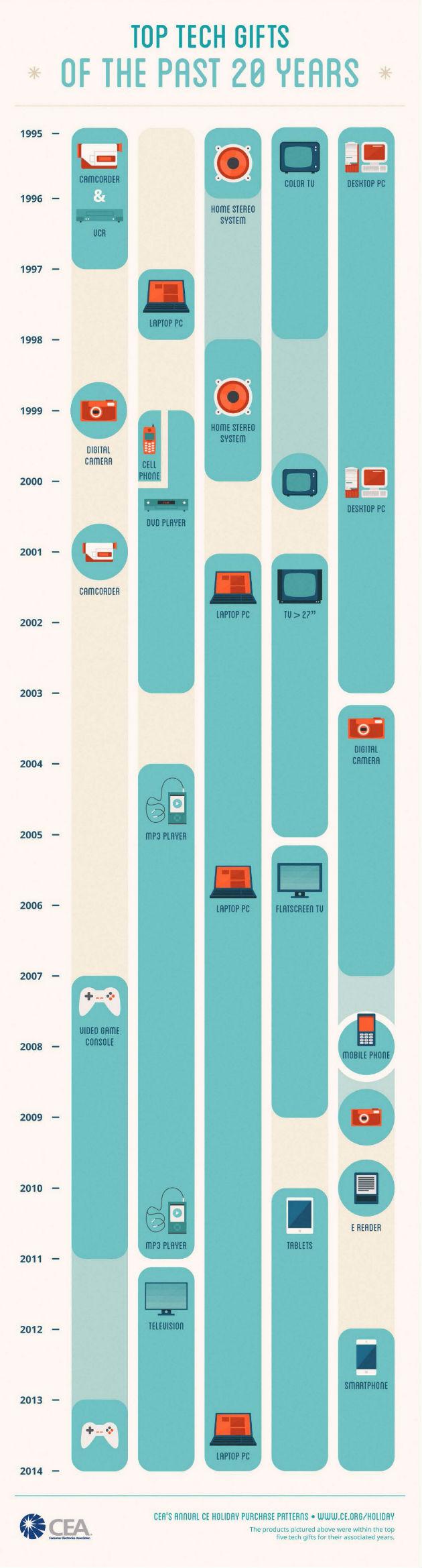 cea_infographic_tecnología en Navidad