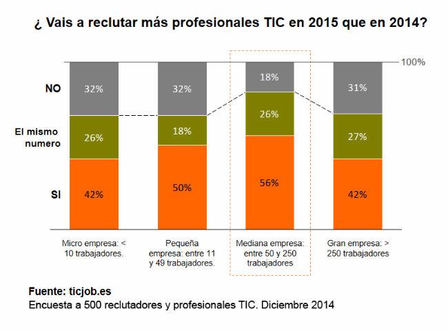 encuesta empleo tic 2015 ticjob