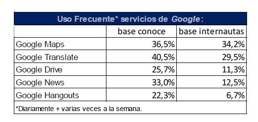 Google News_otros servicios
