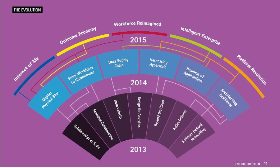 Accenture apunta cinco tendencias que marcarán la transformación de las empresas digitales.