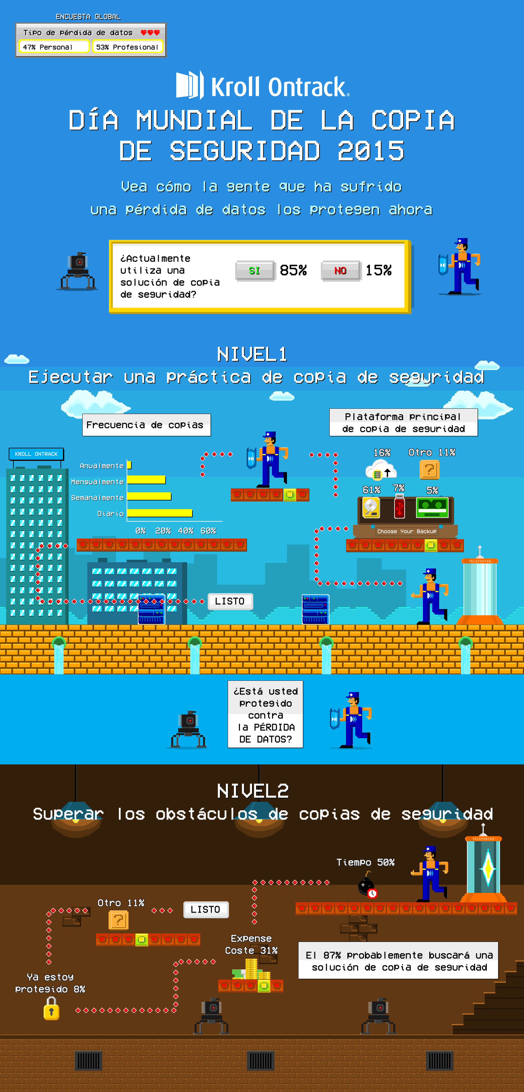 Infografia Dia Mundial de la copia de seguridad