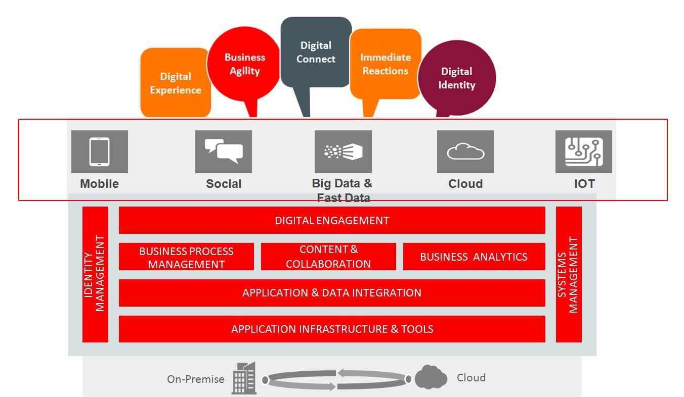 La plataforma de Oracle propone soluciones que cubren todas las tendencias que han acelerado la transformación digital