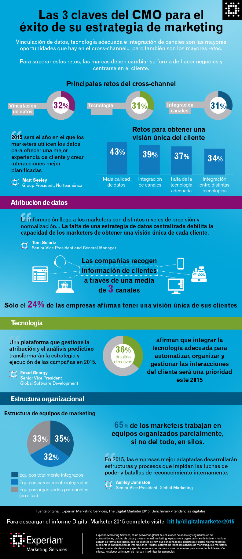 Imagen: Experian Marketing Services