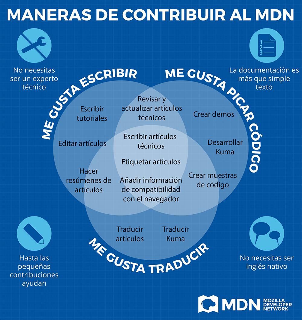 Imagen: Fundación Mozilla