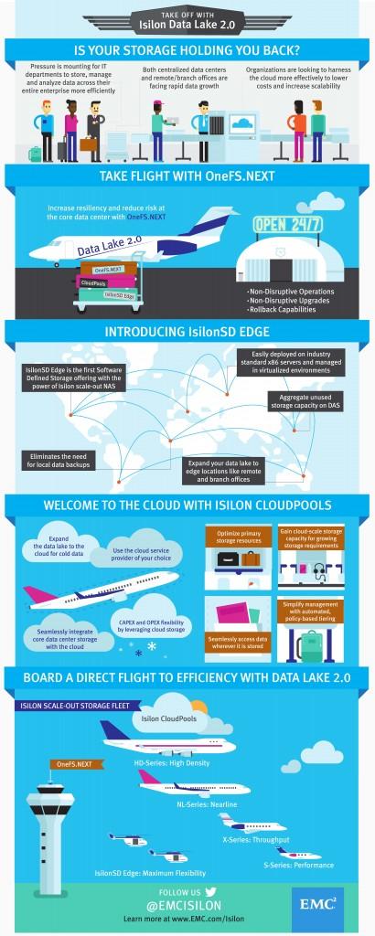 Infografia EMC_Isilon