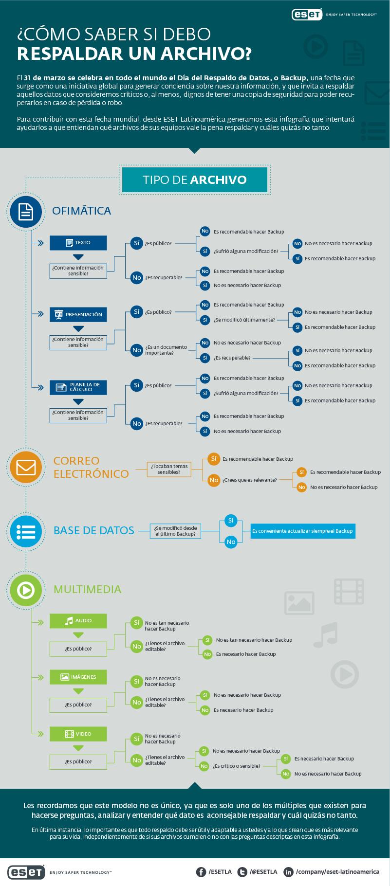 Imagen: ESET (Infografía desarrollada por ESET sobre cómo saber qué tipo de archivos es recomendable respaldar)