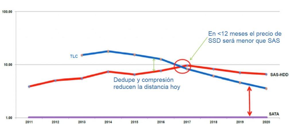 Es cuestión de meses. El coste de fabricación de las unidades SSD será menor que el de los discos convencionales SAS. Fuente: NetApp