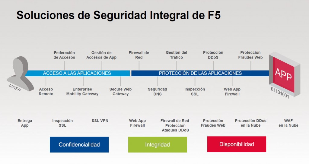 f5-seguridad