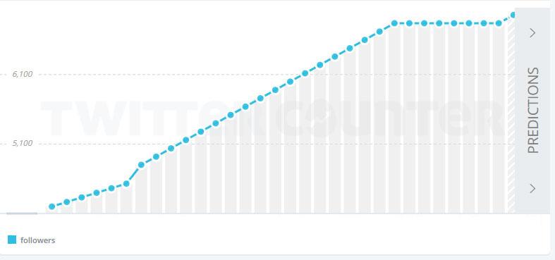 """Con Herramientas como www.twittercounter.com es extremadamente sencillo detectar un crecimiento """"fraudulento"""" de seguidores en cualquier cuenta de Twitter. Es así porque habitualmente la cantidad diaria de nuevos seguidores suele ser fija. Cuando acaba la campaña contratada, el ritmo recupera la aleatoriedad"""