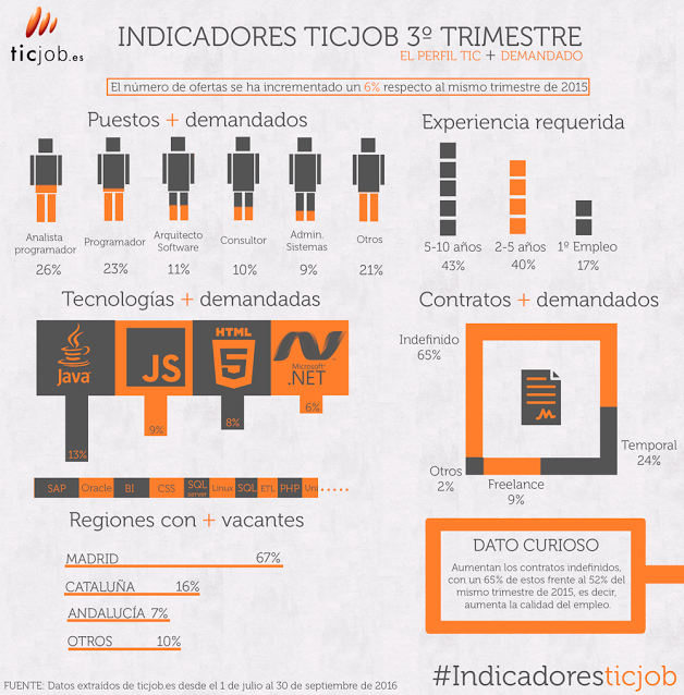 Imagen: Ticjob.es