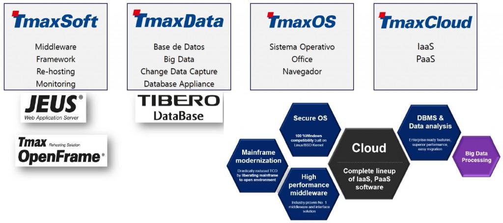 Un detalle de la oferta de software con la que desembarca TmaxSoft en España