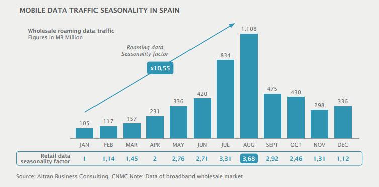 El tráfico de datos móviles en España se dispara durante los meses de julio y agosto (estacionalidad), en buena parte por los turistas que vienen a nuestro país.
