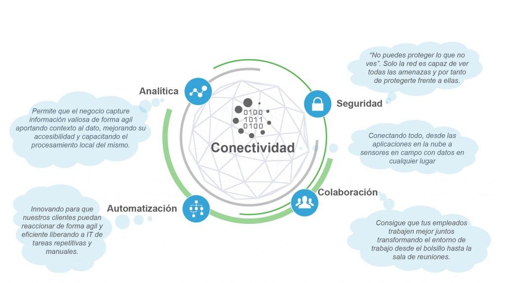 Infografía de la plataforma digital que propone Cisco