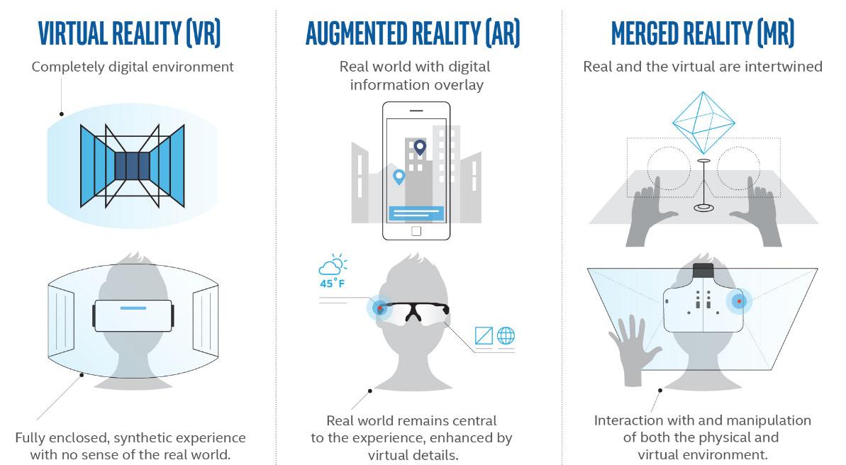 Intel Merged Reality