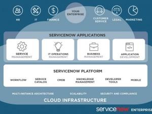 servicenow4 marketecture-diagram